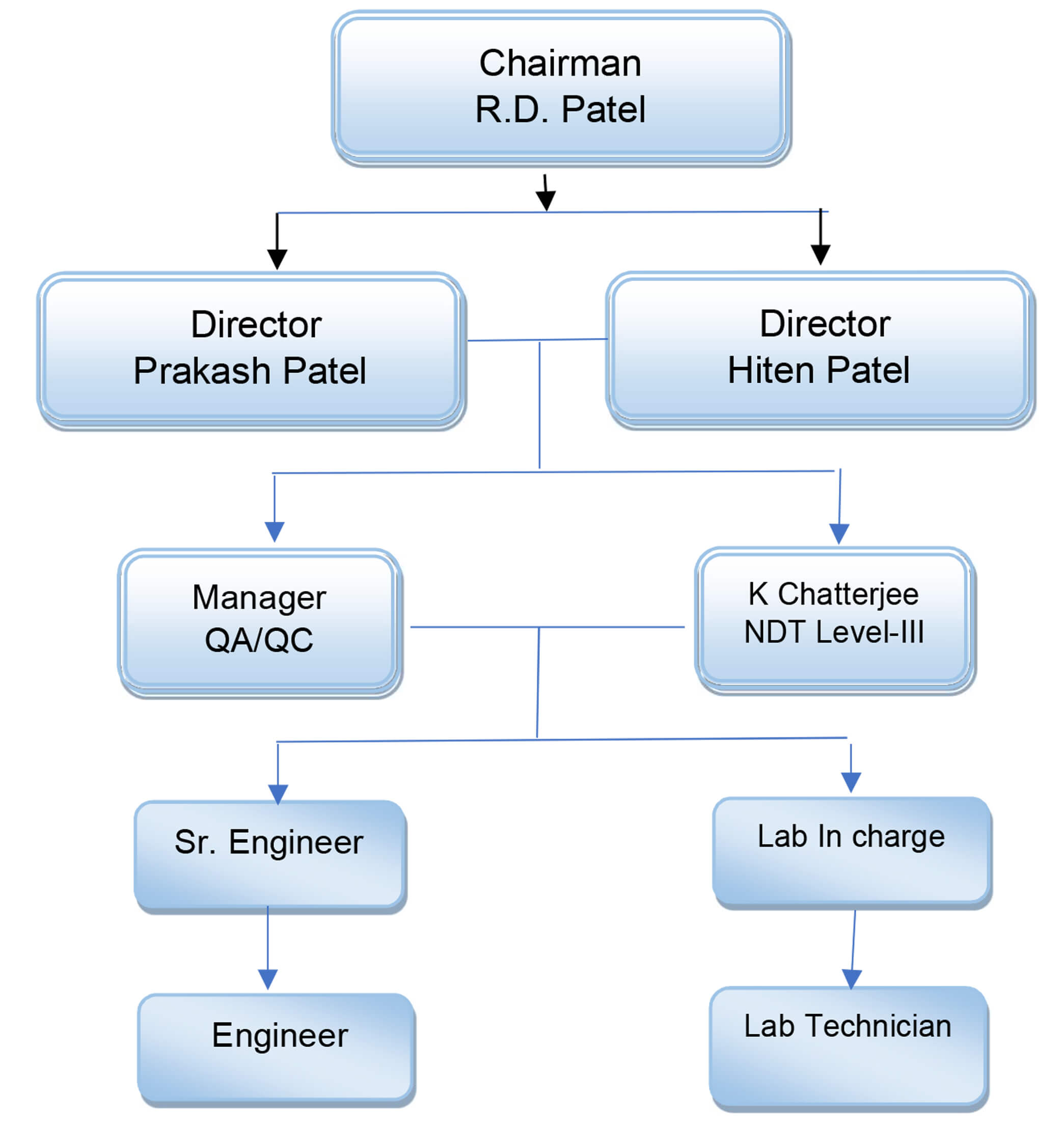 Flow Chart For Qc Organization